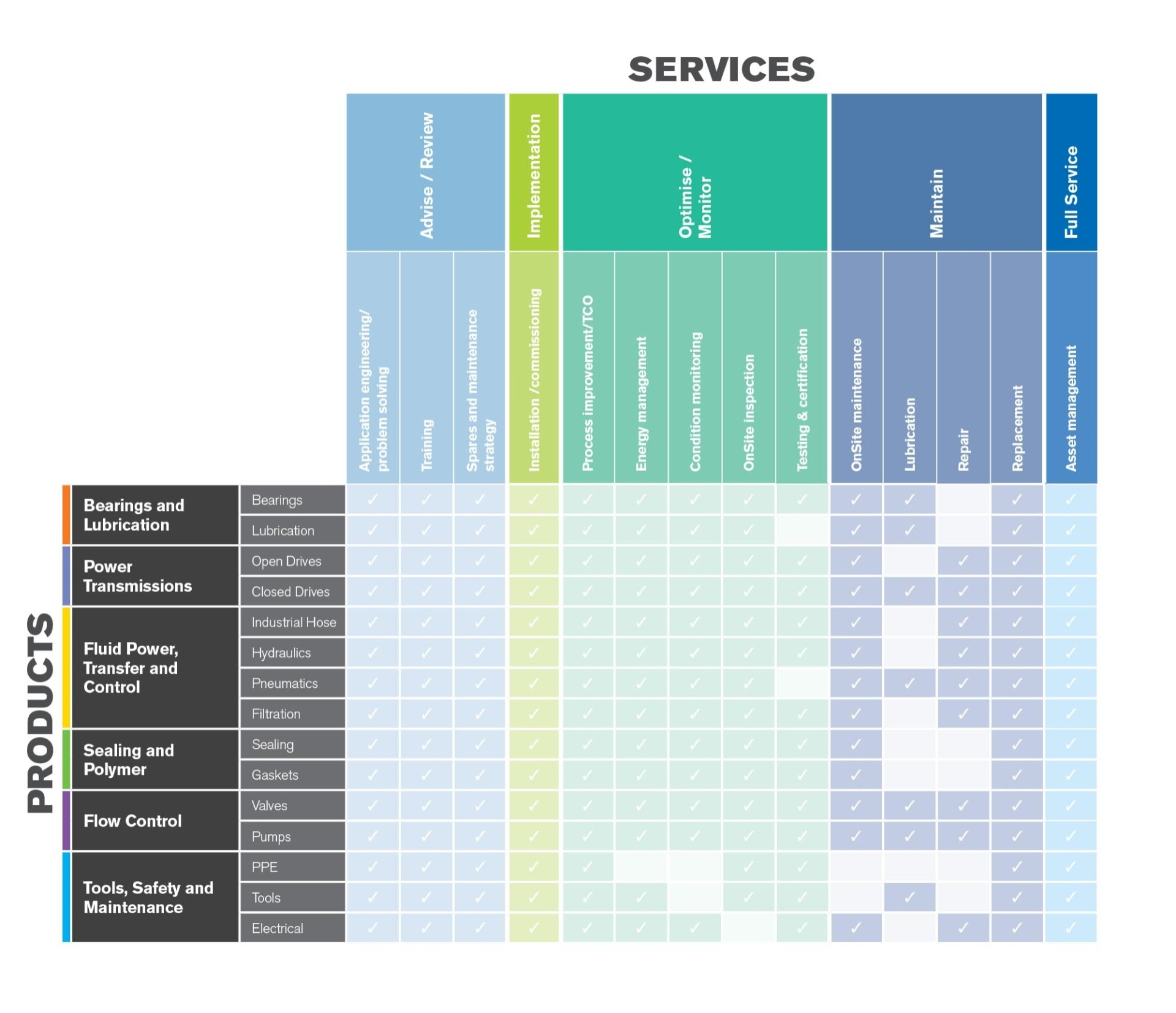 Product and Service Matrix